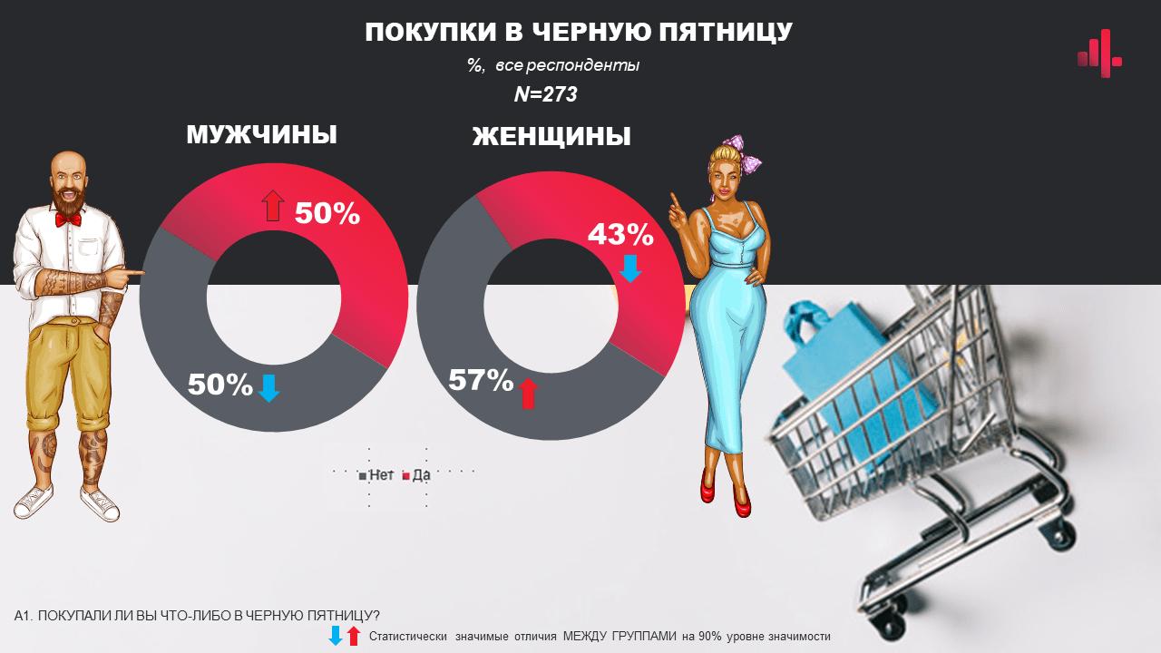 Как прошла Черная пятница по-украински: ожидания и реальность, большие скидки или нечестные цены
