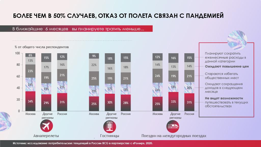 Исследование 4Service Group: Отказ от полетов россиян связан с пандемией COVID-19