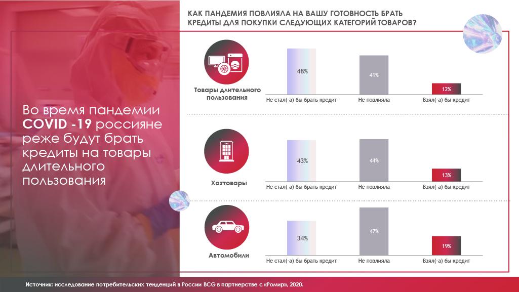 Исследование 4Service Group: Готовность россиян брать кретиды после пандемии коронавируса