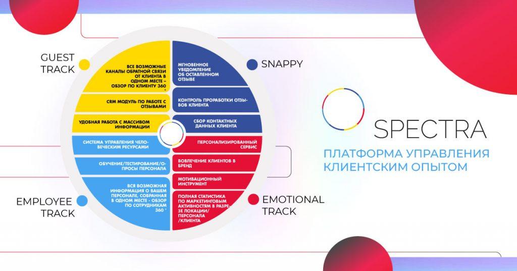 4 модуля трекинг системы Spectra